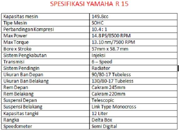 Kelebihan dan Spesifikasi Yamaha R15